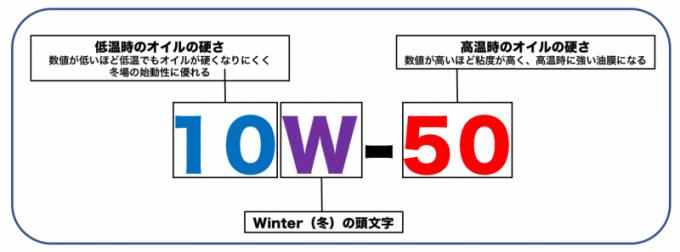 10W50説明画像